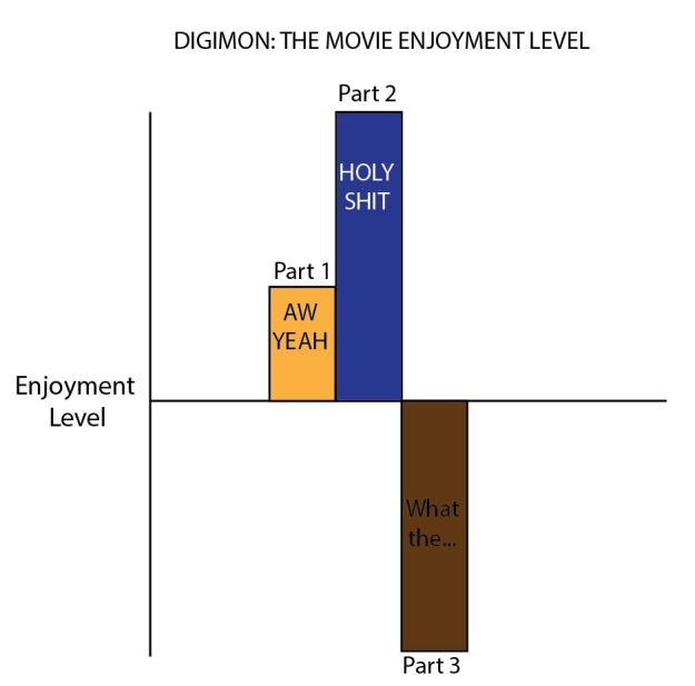Digimon Movie Chart
