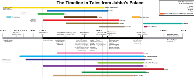 Tales from Jabba's Palace Timeline, Star Wars, Jabba the Hutt, Jabba's Palace, Tales from Jabba's Palace