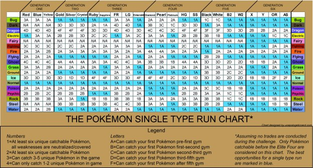 Single Type Run Chart of all Pokemon Games