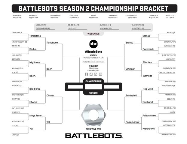 Battlebots Season 2 Elite Eight