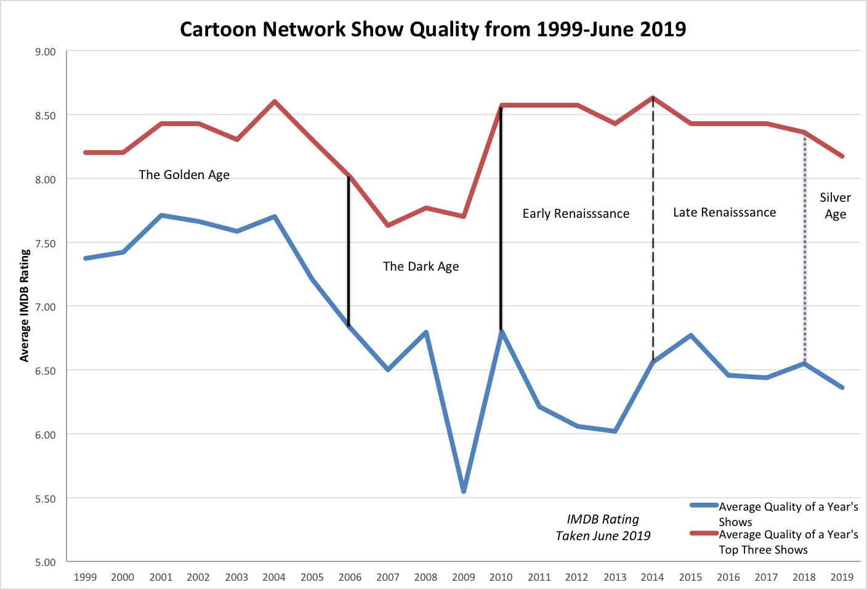 Cartoon Network Graph Edited