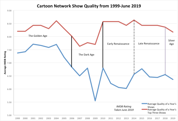 Cartoon Network Graph Edited