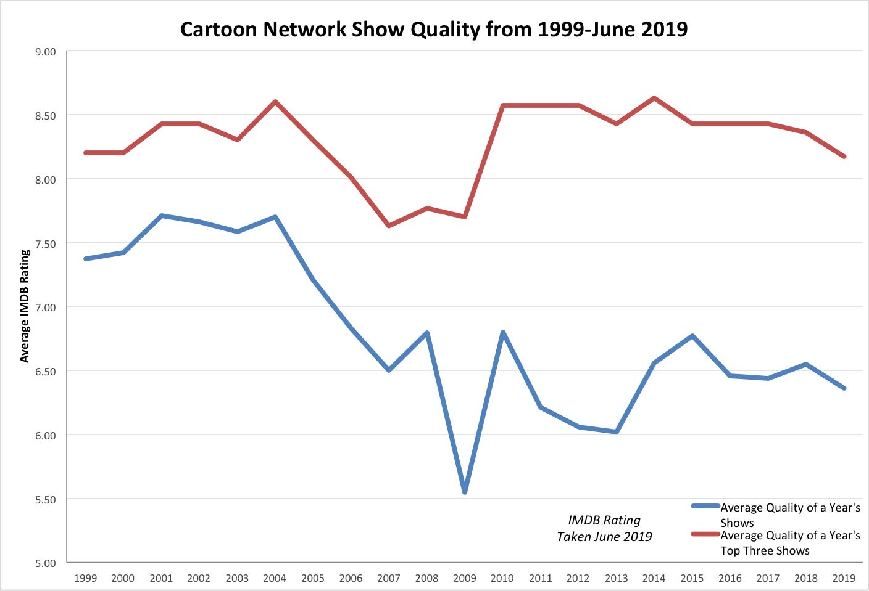 Cartoon Network Graph Original