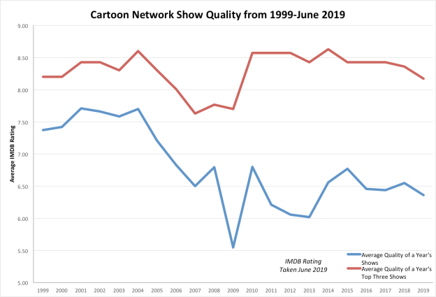 Cartoon Network Graph Original