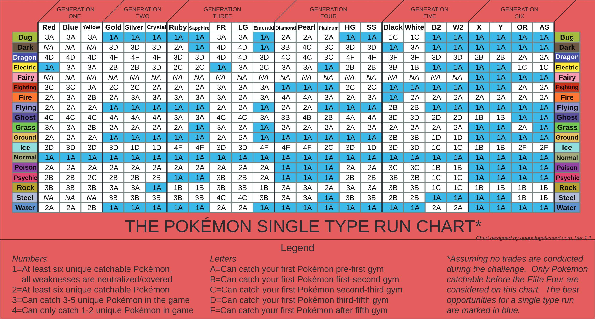 The Best Pokémon Games and Types for a Single Type Run | The