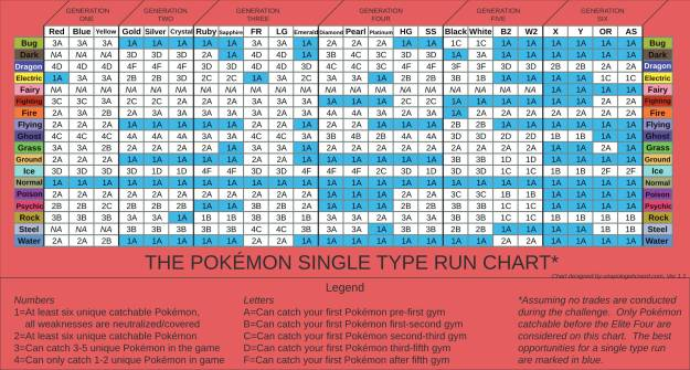 Single Type Chart  Version 1.1