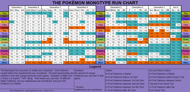 Monotype Chart Version 2.01
