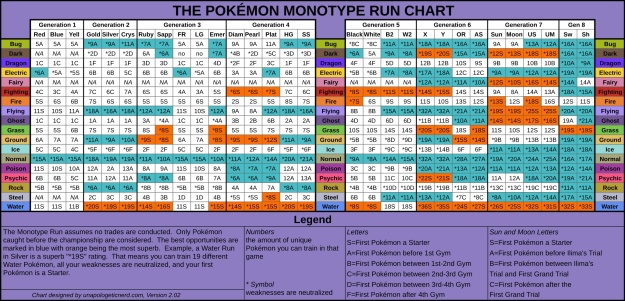 Pokemon Monotype Chart Version 2.02