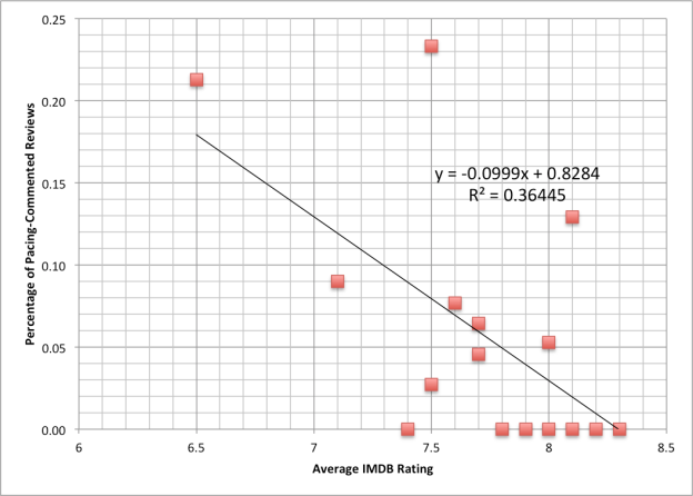 Columbo Rating to Episode Graph